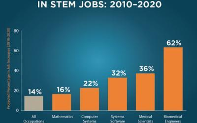 Moving STEM Education Forward [Infographic]