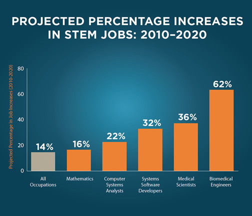 Stem School Grants: Moving STEM Education Forward [Infographic]