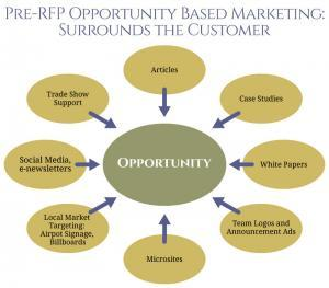 Pre-RFP Opportunity Based Marketing: Surrounds the Customer