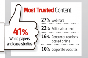 Most Trusted Content