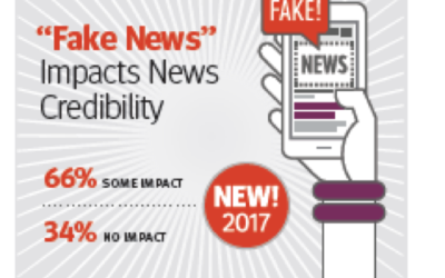 New 2017 Data on Feds' Media Habits