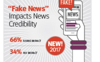 New 2017 Data on Feds' Media Habits